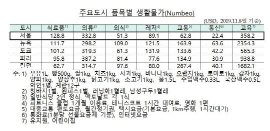 서울 체감물가, 337개국 중 26위...식료품물가, 런던·파리 앞질러